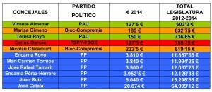 Microsoft Word - Qué han cobrado los políticos. castellà.doc